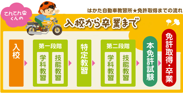 入校案内 - 福岡の自動車学校な...